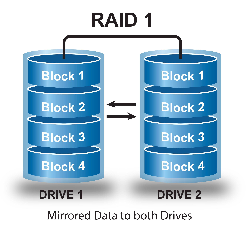 How to configure RAID1 on CentOS 7 | LinuxHelp Tutorials
